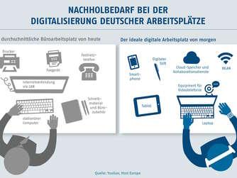 Znalezione obrazy dla zapytania digitalisierung der arbeitswelt