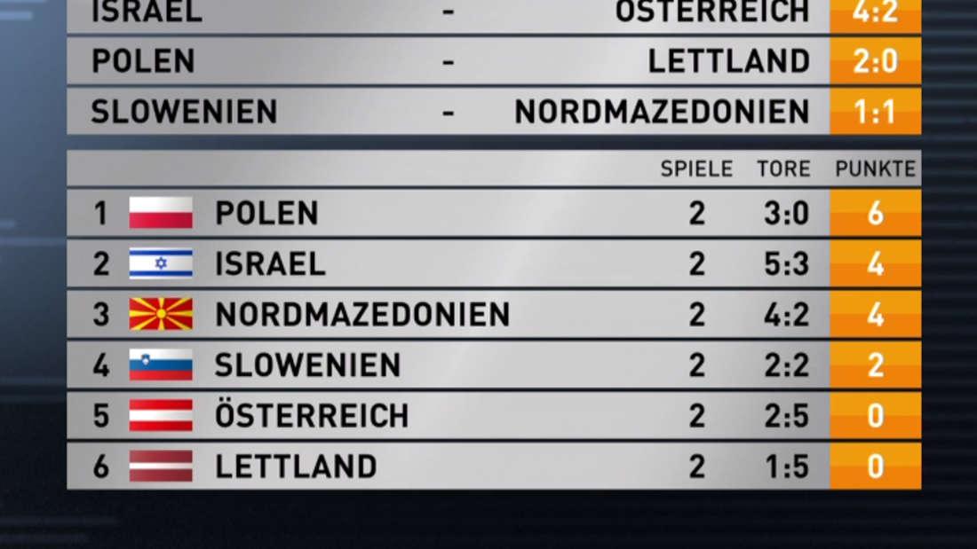 Die Tabelle der Gruppe G in der richtigen Rangfolge.