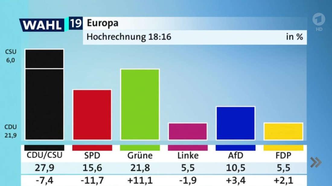 Das ist die erste ARD-Hochrechnung zum Ergebnis der Europawahl 2019 in Deutschland.