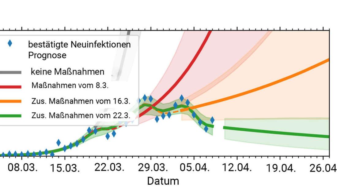 Die grüne Linie zeigt die Simulation der Wissenschaftler, die blauen Kästchen zeigen den tatsächlichen Verlauf der Infektionszahlen.