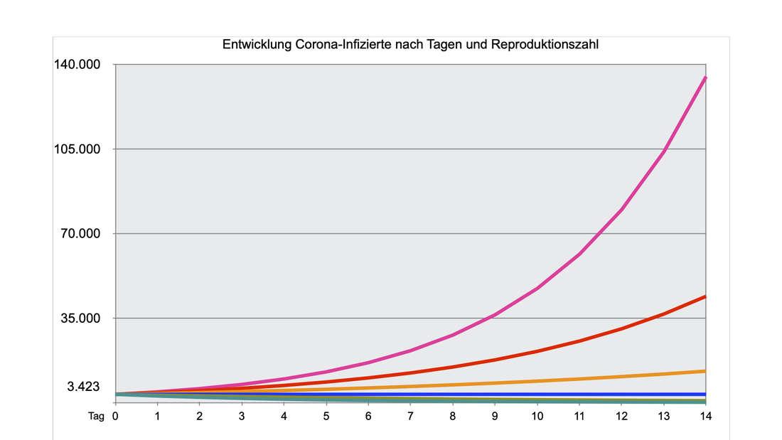 Die Entwicklung der Corona-Infizierten nach der Reproduktionszahl binnen 14 Tage (Daten vom 11. Mai)