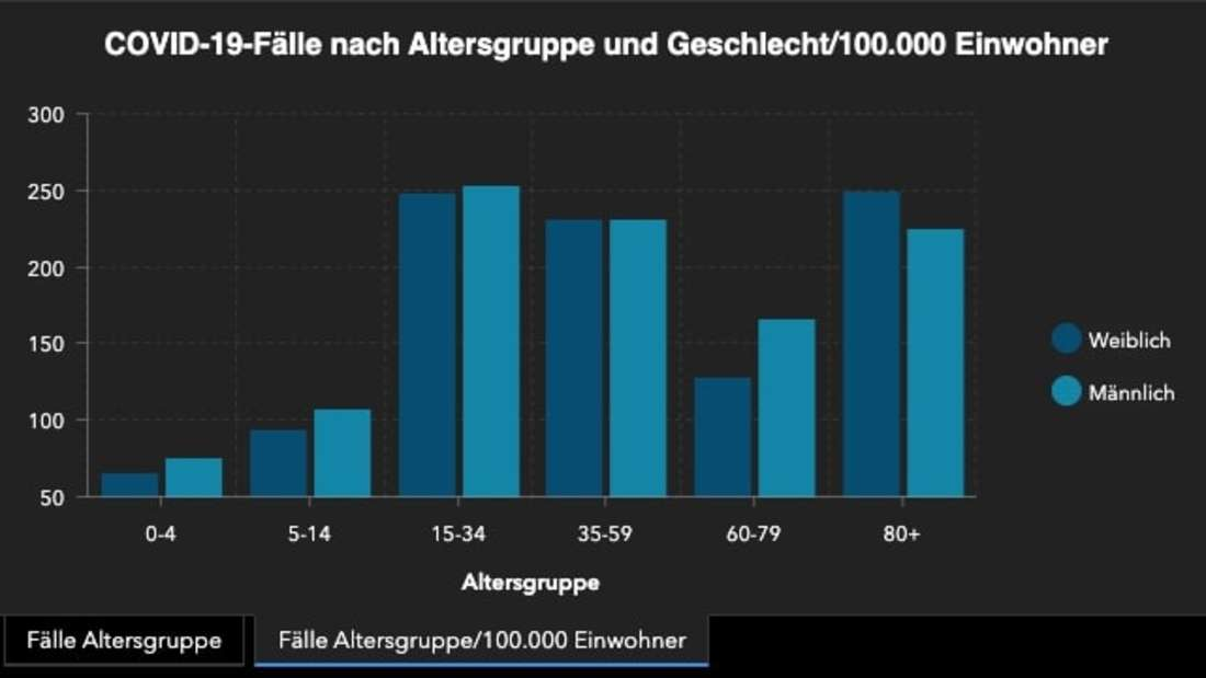 Grafik des Robert Koch-Institut