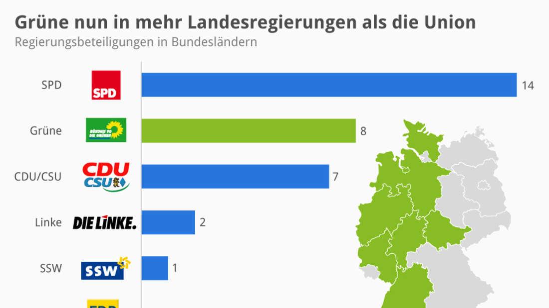 Die Zusammensetzung der Landesregierungen 2014.
