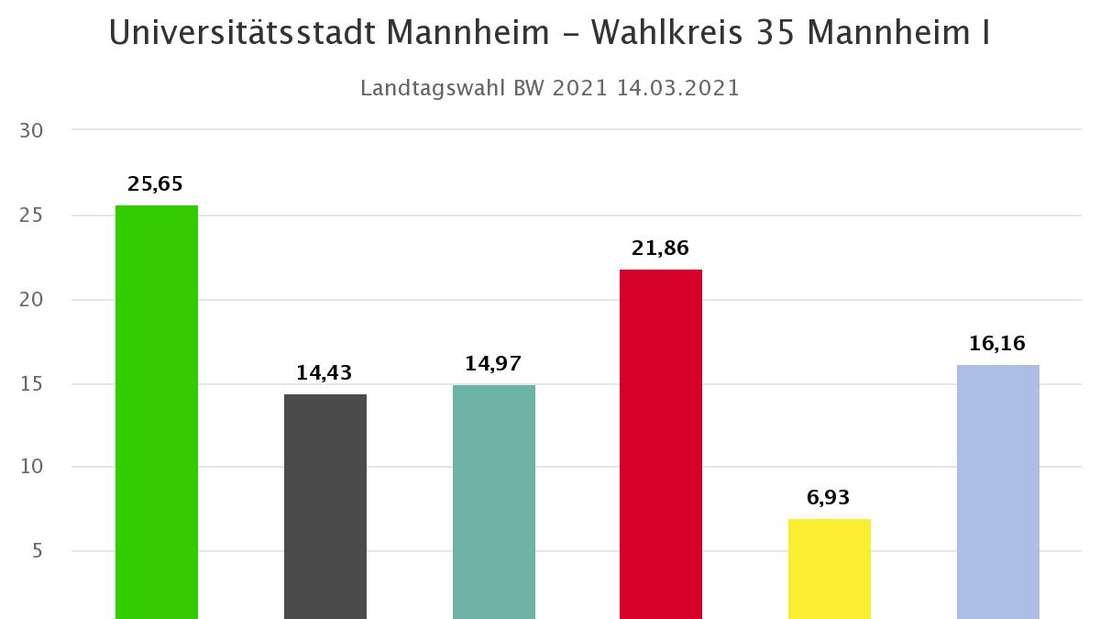 Landtagswahl Baden-Württemberg in Mannheim: Wahlkreis 35 Mannheim I nach 61 von 81 Ergebnissen.