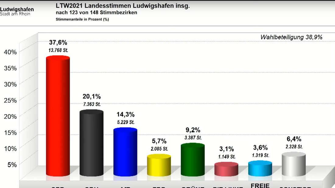 Landtagswahl in Rheinland-Pfalz: Stimmen aus den Wahlkreisen 36 und 37 nach nach 123 von 148 Stimmbezirken.