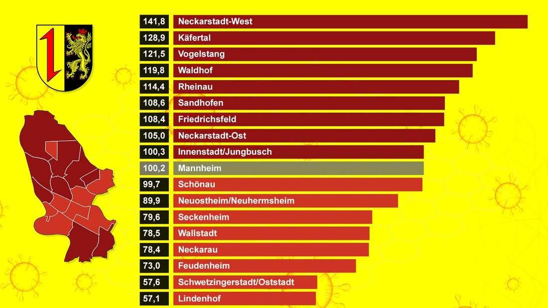 Durchschnitte 7-Tage-Inzidenz nach Stadtbezirken am 1. Quartal 2021