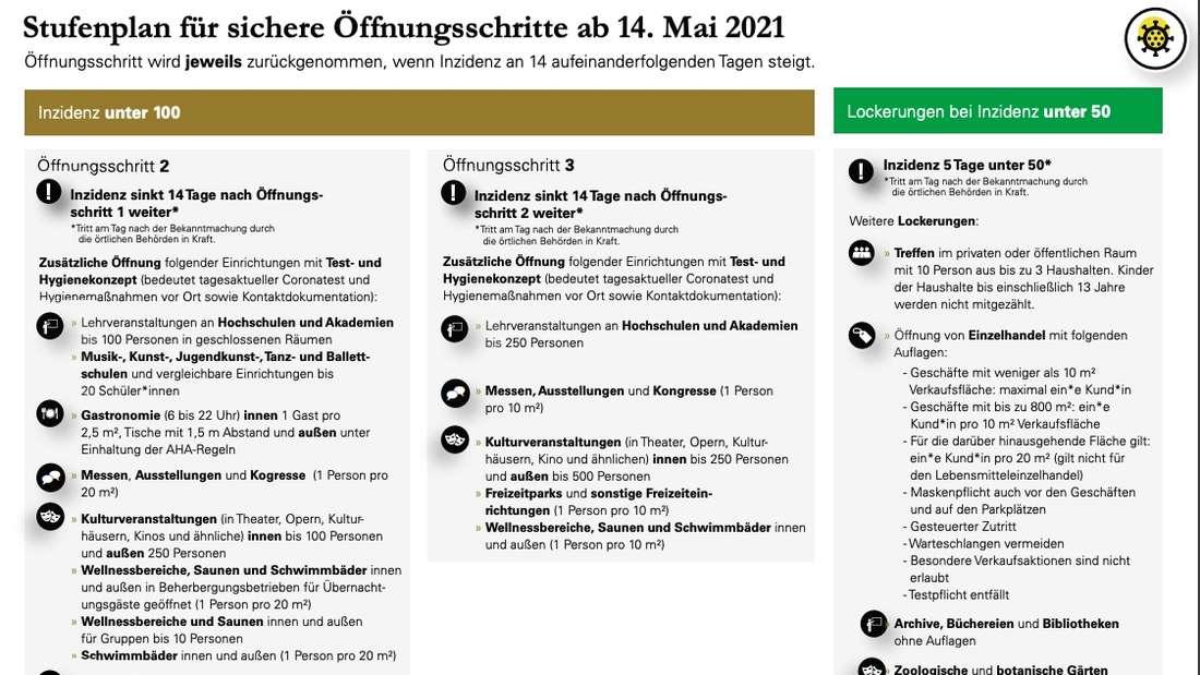 Die Öffnungsschritte in Baden-Württemberg bei einer stabilen Inzidenz unter 100.